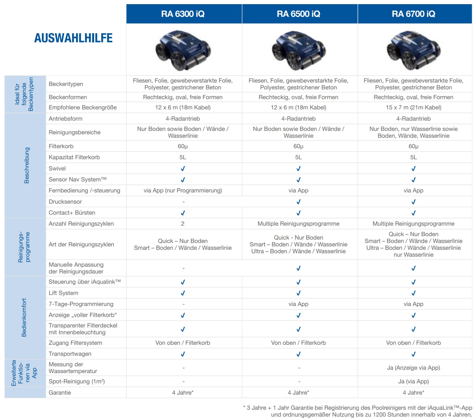 Modellübersicht Alpha iQ